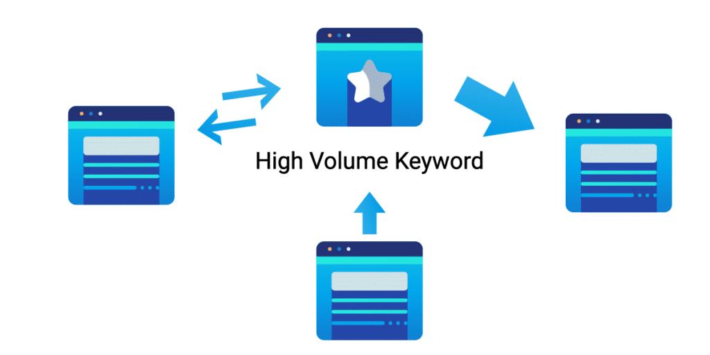 Low volume keywords